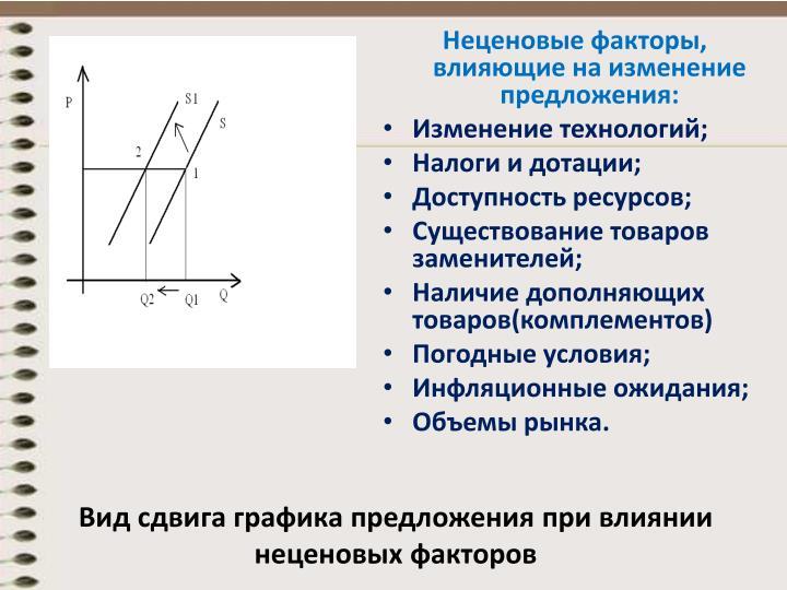 Вид сдвига графика предложения при влиянии неценовых факторов