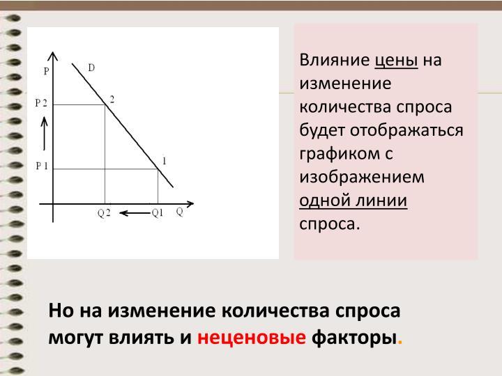 Но на изменение количества спроса могут влиять и