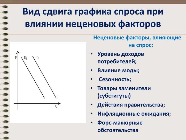 Вид сдвига графика спроса при влиянии неценовых факторов