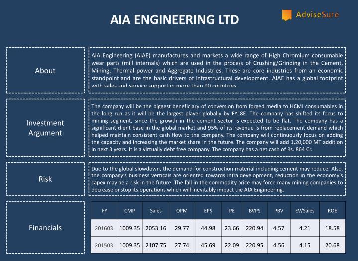 AIA ENGINEERING LTD