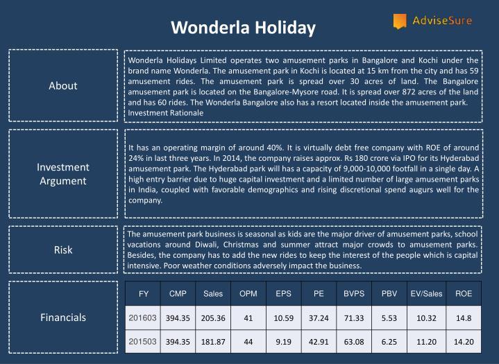 Wonderla Holiday