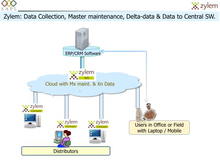 Zylem: Data Collection, Master maintenance, Delta-data & Data to Central SW.