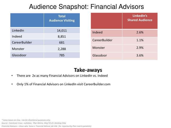 Audience Snapshot: Financial Advisors