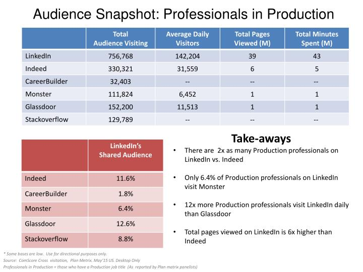 Audience Snapshot: Professionals in Production