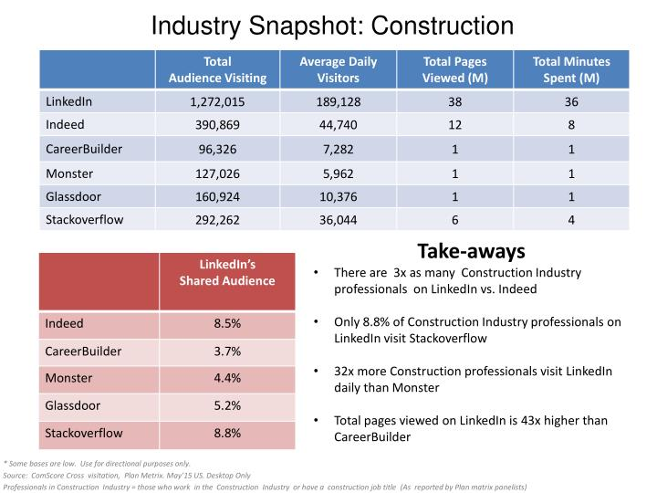 Industry Snapshot: Construction