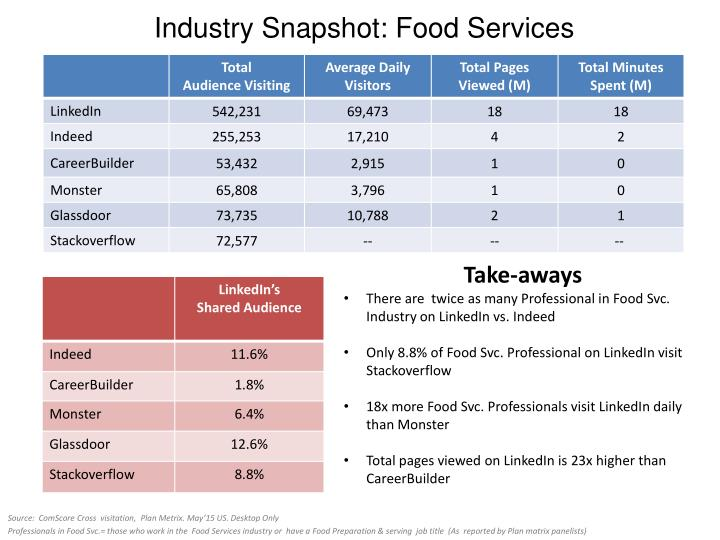 Industry Snapshot: Food Services