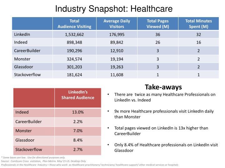 Industry Snapshot: Healthcare