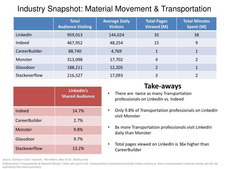 Industry Snapshot: Material Movement & Transportation