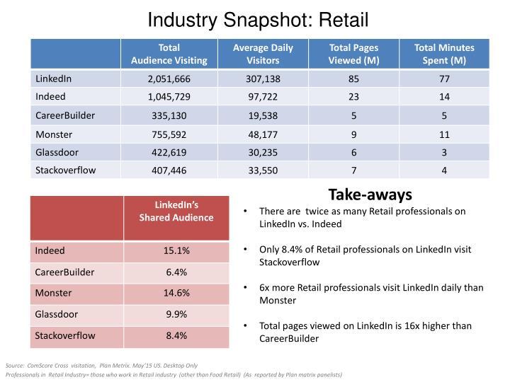 Industry Snapshot: Retail