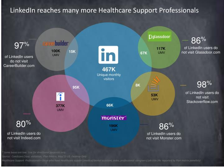 LinkedIn reaches many more Healthcare Support Professionals
