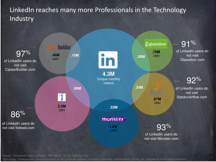 LinkedIn reaches many more Professionals in the Technology Industry