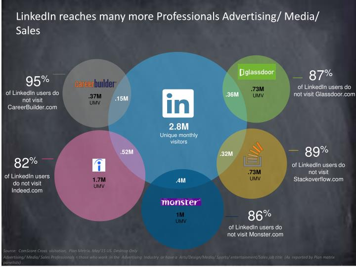 LinkedIn reaches many more Professionals Advertising/ Media/ Sales