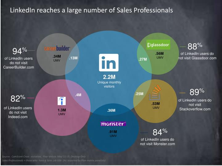 LinkedIn reaches a large number of Sales Professionals