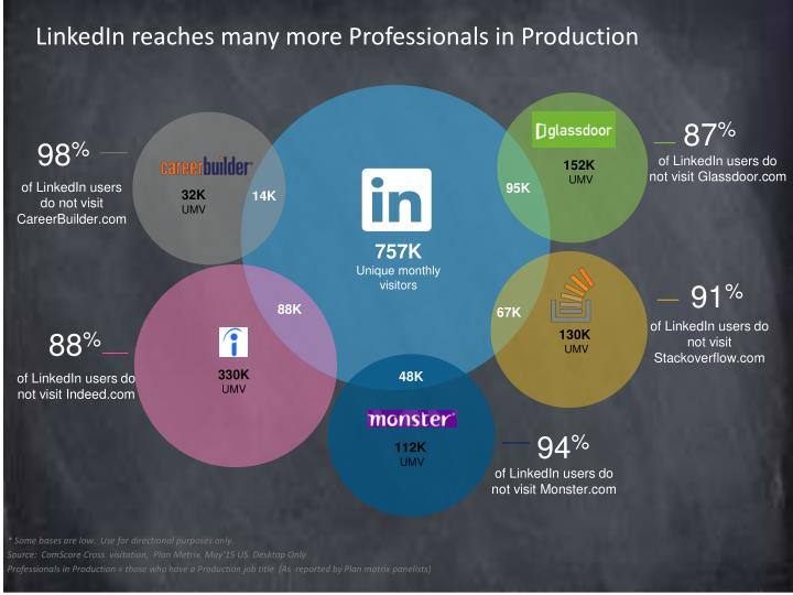 LinkedIn reaches many more Professionals in Production