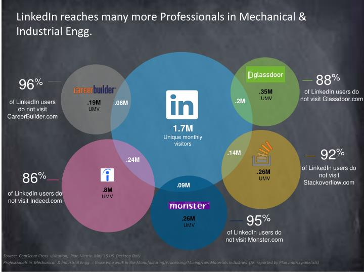 LinkedIn reaches many more Professionals in