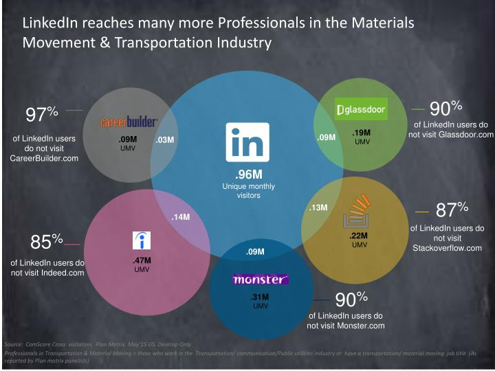 LinkedIn reaches many more