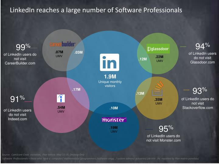 LinkedIn reaches a large number of Software Professionals