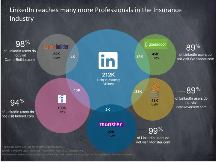 LinkedIn reaches many more Professionals in the Insurance Industry