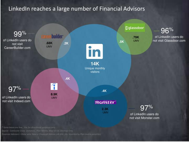 LinkedIn reaches a large number of Financial Advisors