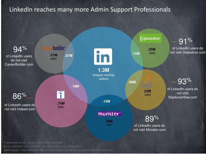 LinkedIn reaches many more Admin Support Professionals
