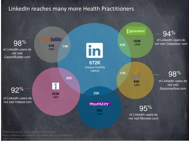 LinkedIn reaches many more Health Practitioners