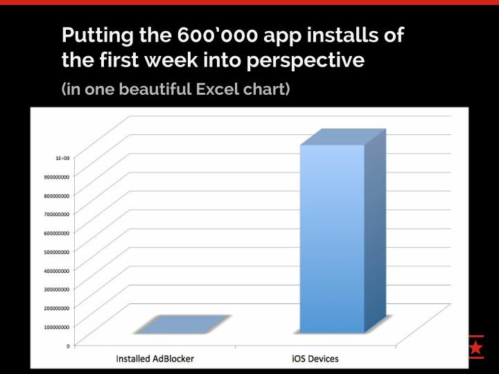 Putting the 600'000 app installs of
