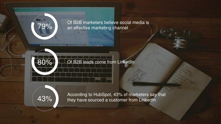 Of B2B marketers believe social media is