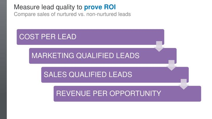 Measure lead quality to