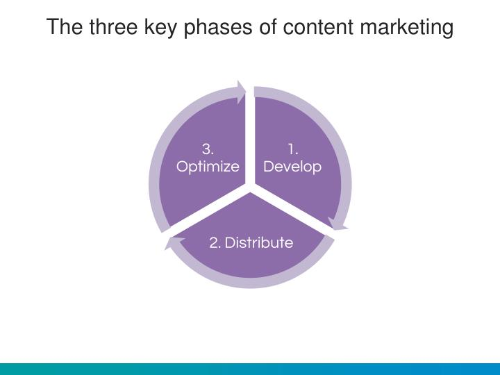 The three key phases of content marketing