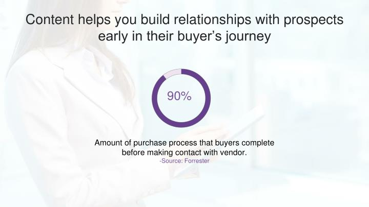 Content helps you build relationships with prospects early in their buyer's journey