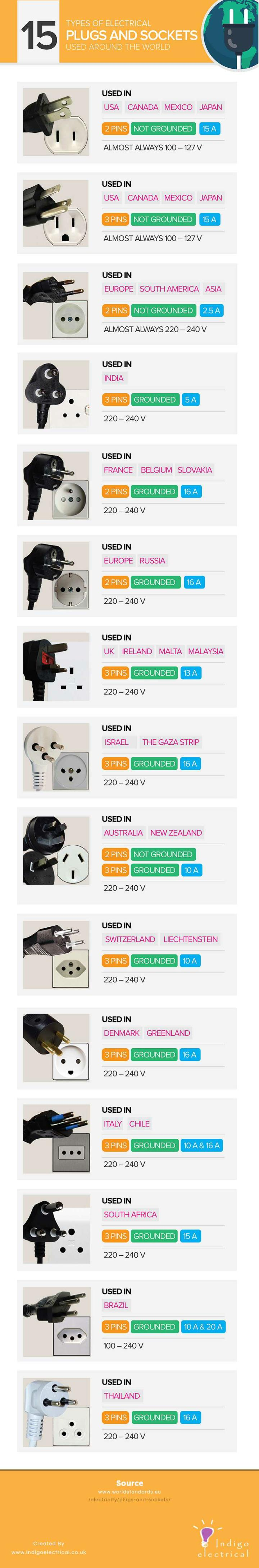 electrical plugs  electrical plugs around the world