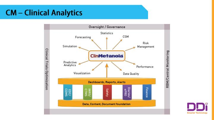 CM – Clinical Analytics