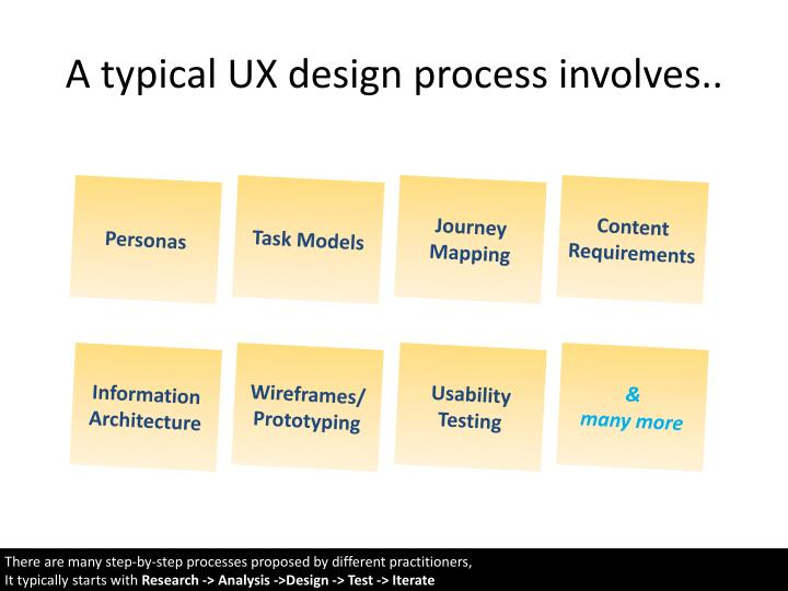 A typical UX design process involves..