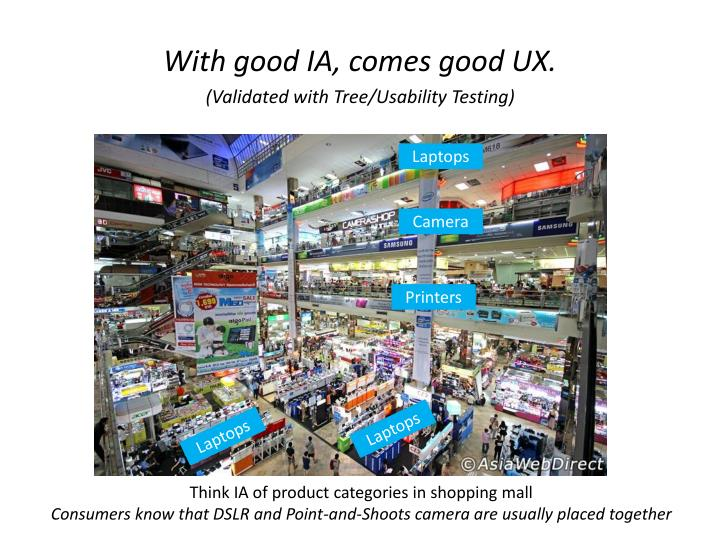 Think IA of product categories in shopping mall