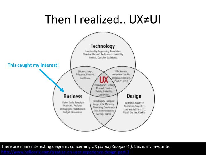 Then I realized.. UX≠UI