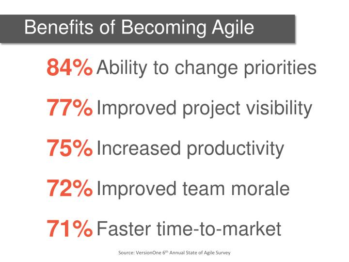 Benefits of Becoming Agile