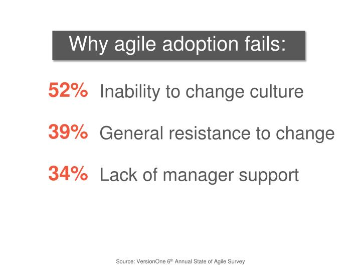 Why agile adoption fails: