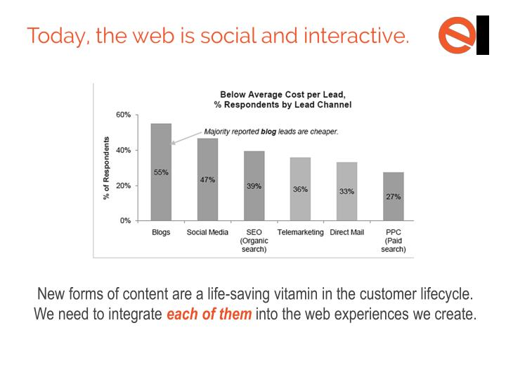 New forms of content are a life-saving vitamin in the customer lifecycle.