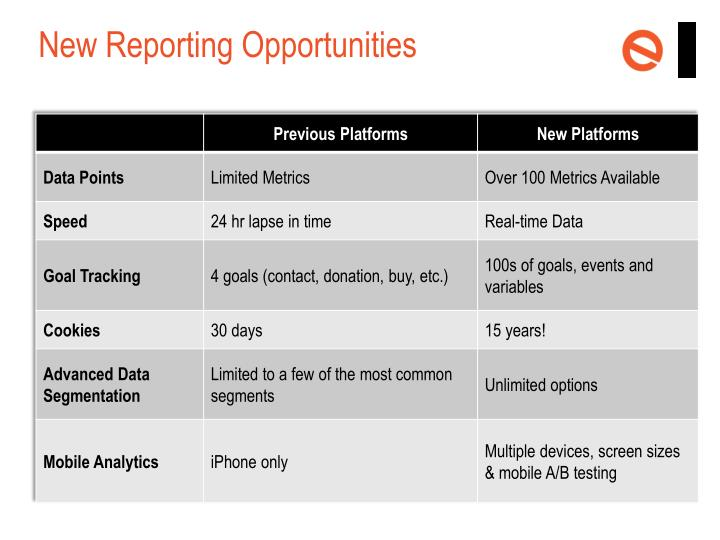 New Reporting Opportunities