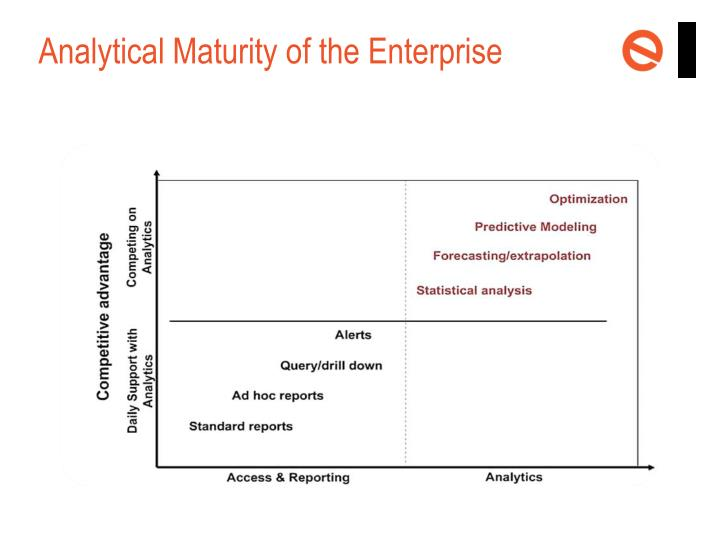 Analytical Maturity of the Enterprise