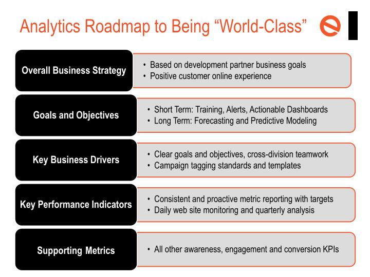 "Analytics Roadmap to Being ""World"