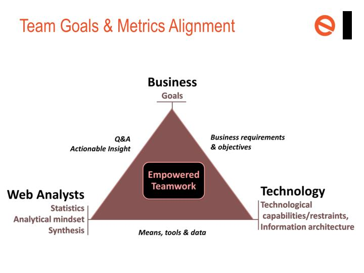Team Goals & Metrics Alignment