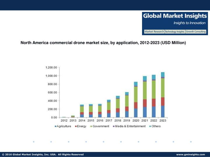 North America commercial drone market size, by application, 2012-2023 (USD Million)