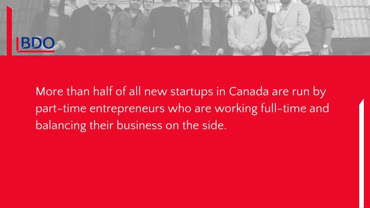 More than half of all new startups in Canada are run by