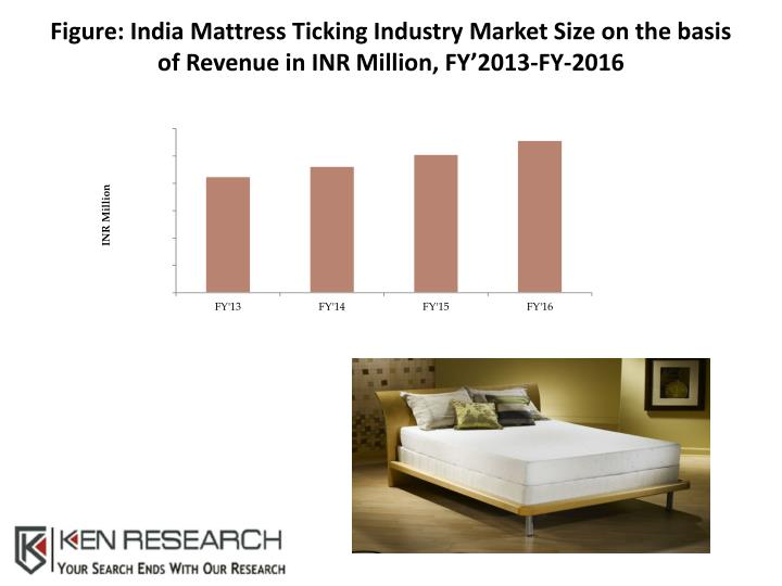 Figure: India Mattress Ticking Industry Market Size on the basis of Revenue in INR Million, FY'201...