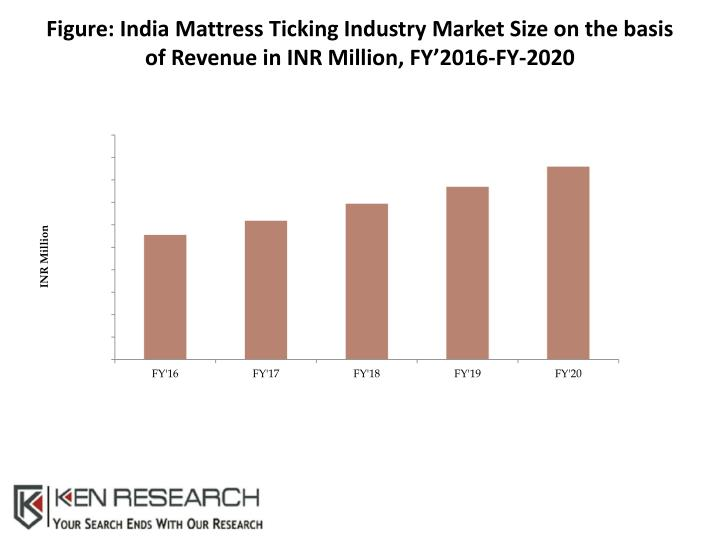 Figure: India Mattress Ticking Industry Market Size on the basis of Revenue in INR Million, FY'2016-FY-2020