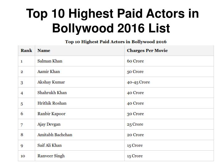 Top 10 Highest Paid Actors in Bollywood 2016 List