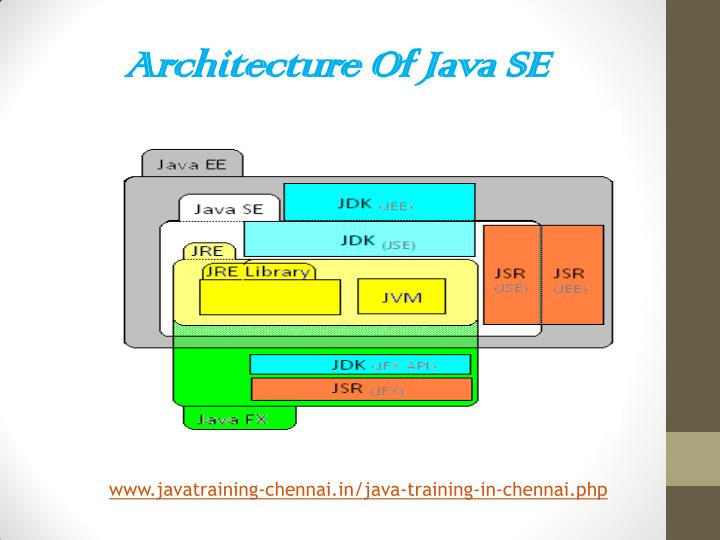 Ppt best java training institutes in chennai powerpoint for Java 7 architecture