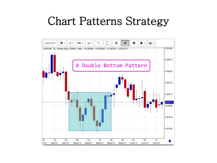 Currency trading strategies ppt