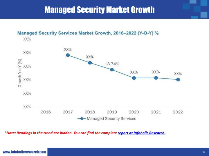 Managed Security Market Growth